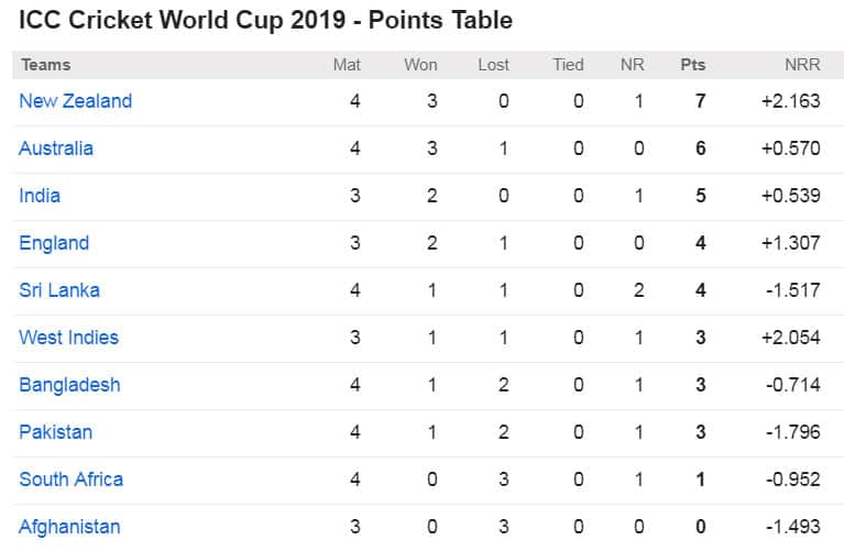 ICC Cricket World Cup 2019 - Points Table