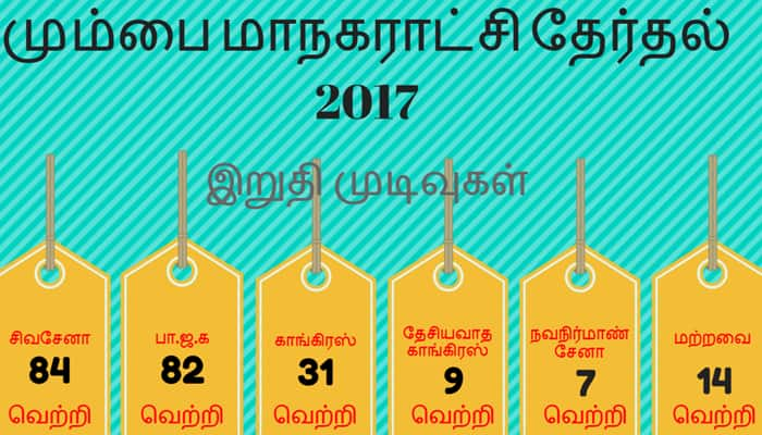 மகாராஷ்டிரா மாநகராட்சி தேர்தல் : மும்பையில் சிவசேனா; மற்ற இடத்தில் முத்திரை பதித்த பிஜேபி