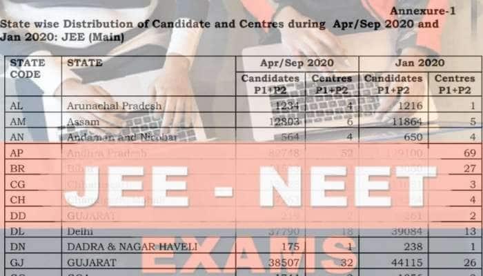 திட்டமிடப்படி JEE மற்றும் NEET தேர்வுகள் நடைபெறும்: தேசிய தேர்வு முகமை உறுதி
