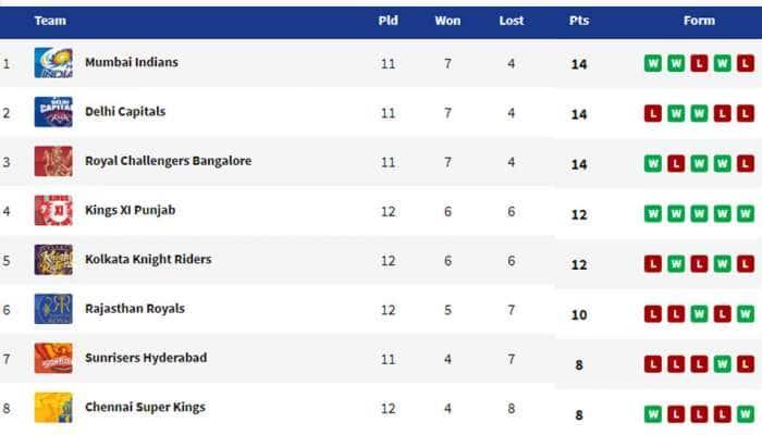IPL 2020 KKR vs KXIP: 8 விக்கெட்டுகள் வித்தியாசத்தில் கொல்கத்தா அணியை வென்ற பஞ்சாப்