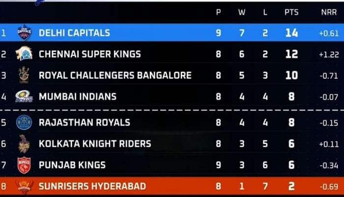 DC vs SRH: ஹைதராபாத் அணியின் பிளேஆஃப் கனவு தகர்ந்தது; டெல்லி வெற்றி